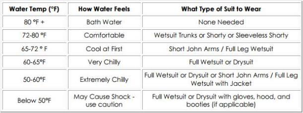 watertemps